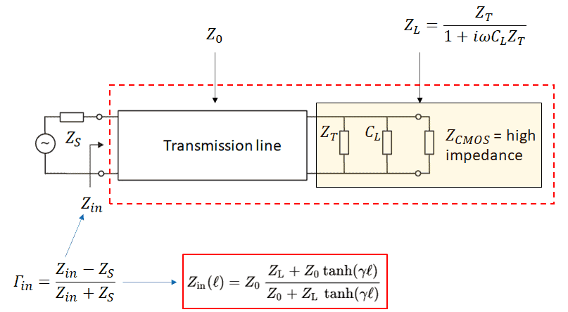 Impedance matching in transmission lines at the source end