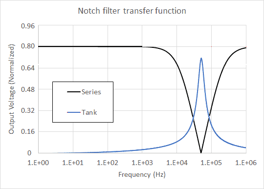 Series RLC circuit and tank circuit notch filter comparison