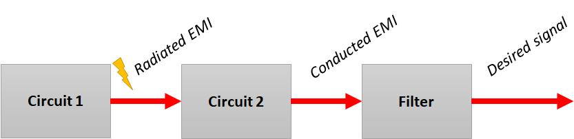 Noise coupling reduction techniques with a filter circuit