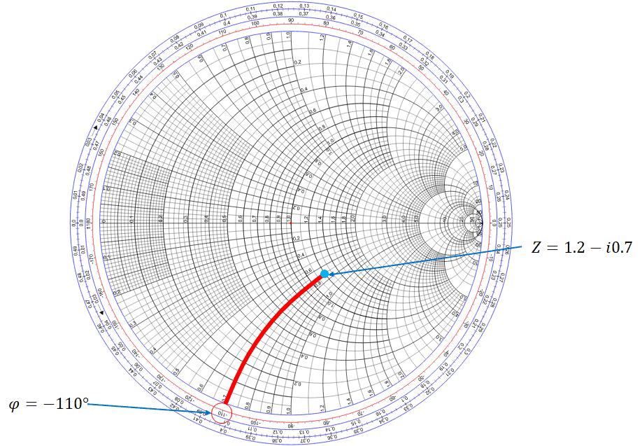 Smith chart impedance matching