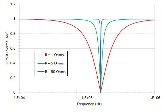 Transfer function of a band-reject filter-magnitude