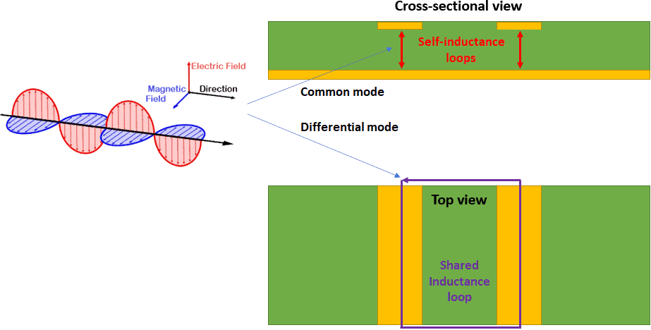Loop inductance of two traces and reception of radiated EMI