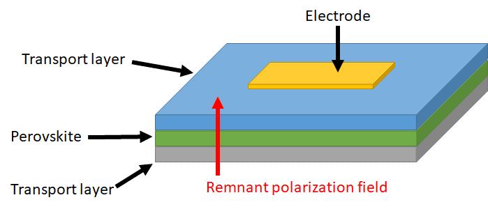 Ferroelectric perovskite structure