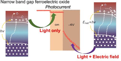 Ferroelectric perovskite