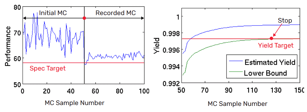 Monte Carlo system analysis using response surface modeling
