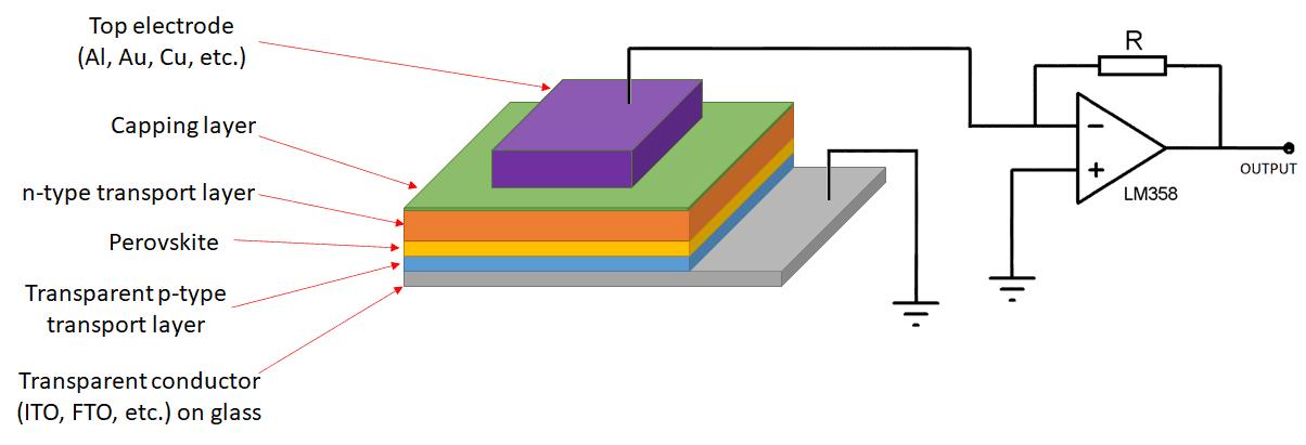 Perovskite photodiode