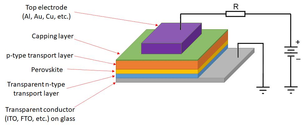 Perovskite light emitting diode