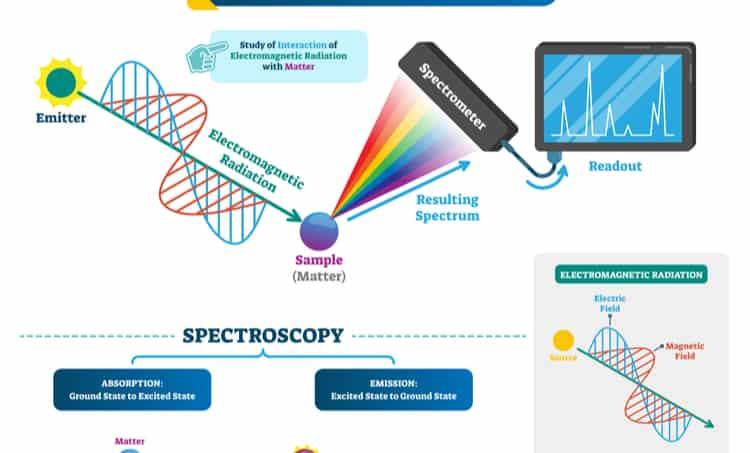 Spectroscopy utilizing terahertz technology