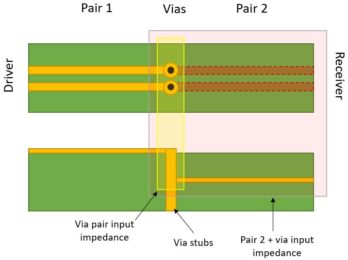 Differential pair via impedance