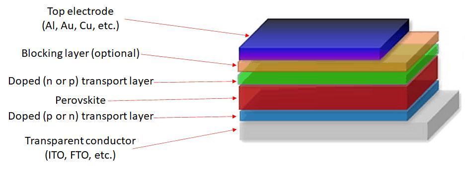 Structure of perovskite photodetectors
