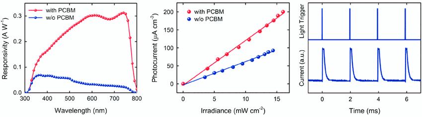 Perovskite photodetectors response time
