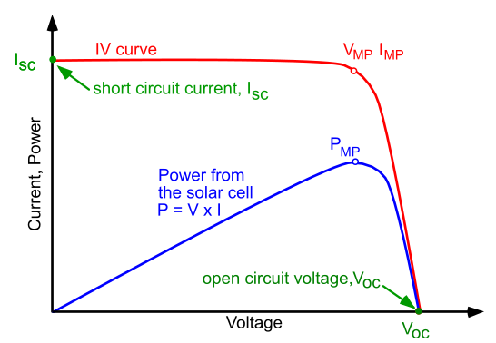 Graph of DC power output