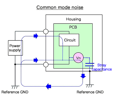 Propagation of common-mode currents