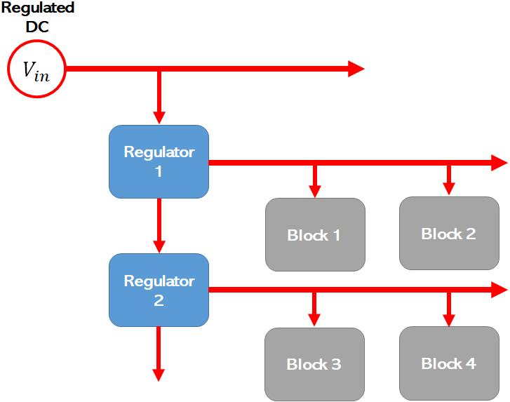 PDN architecture in a PCB