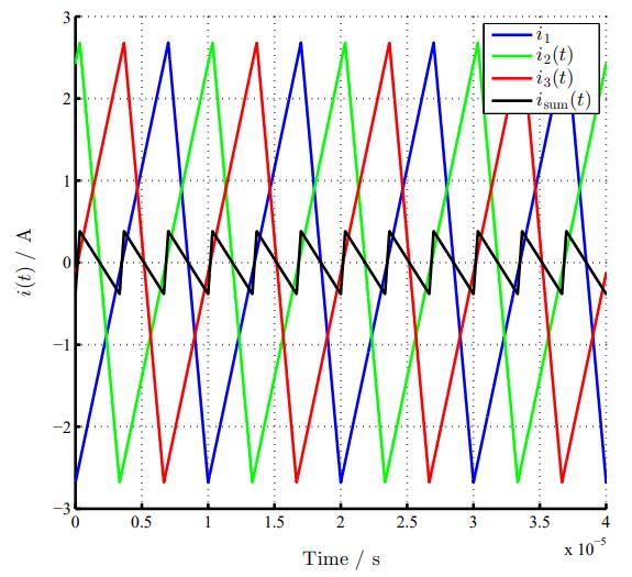 Asymmetric interleaving ripple current