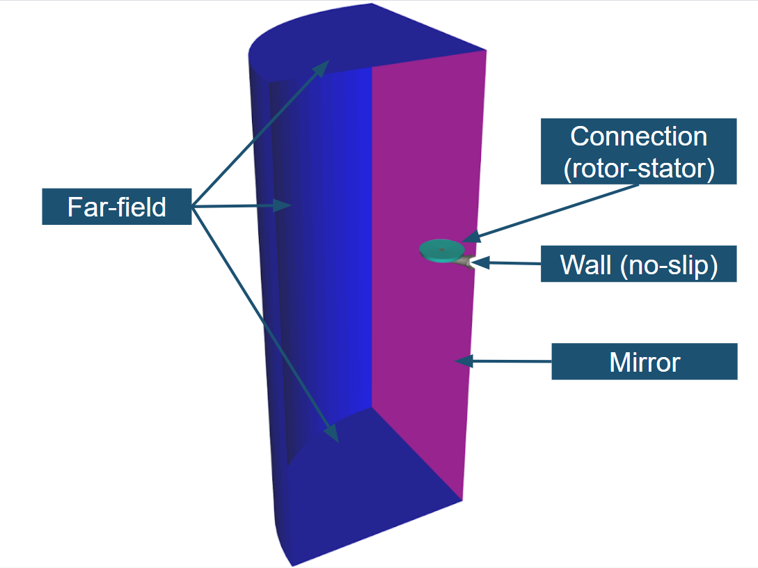 Computational domain drone CFD simulation