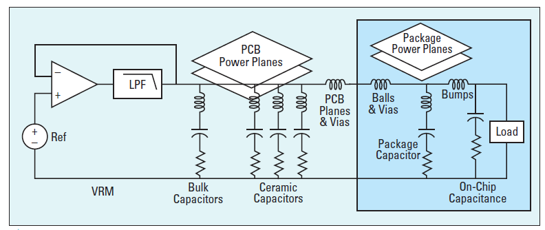 PDN impedance circuit model