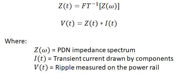 PDN impulse response convolution