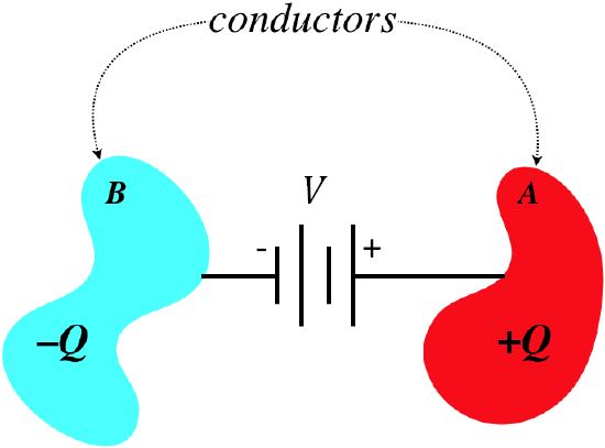 Capacitance between two conductors