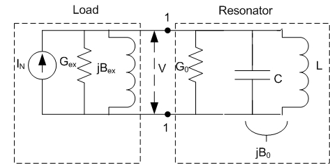 Model of microstrip resonator