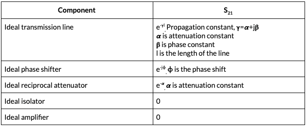 Table showing the ideal values of S21