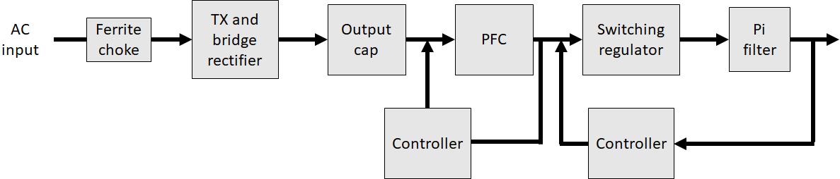 EMI filter components