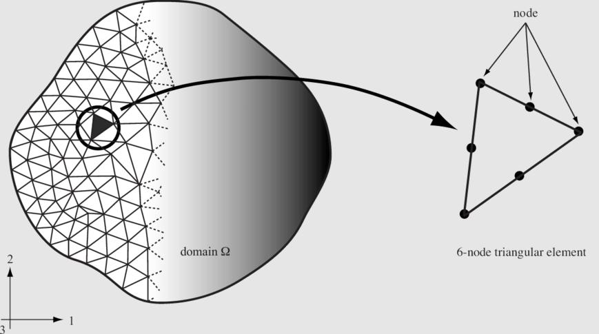 Triangular finite element discretization