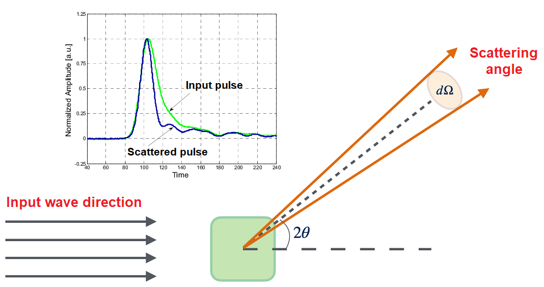 Impulse response in scattering problems