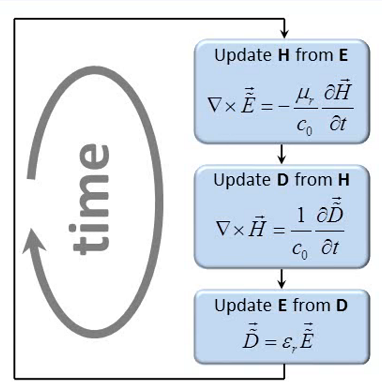 FDTD solution algorithm