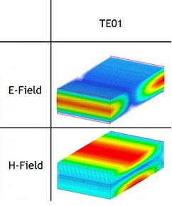 Field distributions in TE01 mode