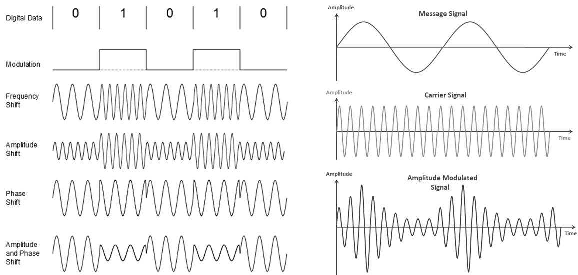 Analog modulation vs. digital modulation