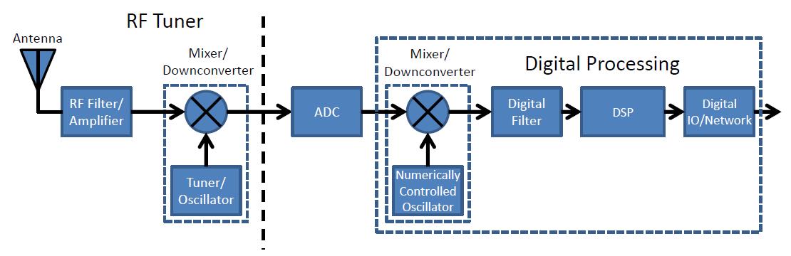 SDR heterodyne receiver