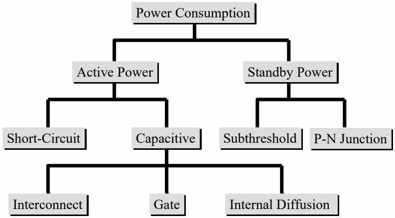 Power consumption in VLSI