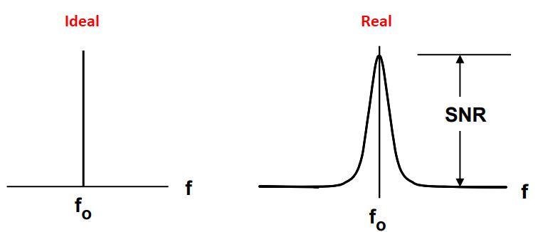 Phase noise power spectrum