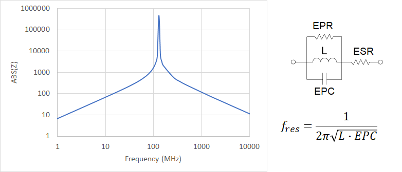 Equivalent RLC circuit and resonant frequency
