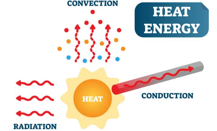 Modes of thermal transport