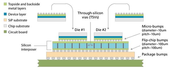 Through-silicon via interposer