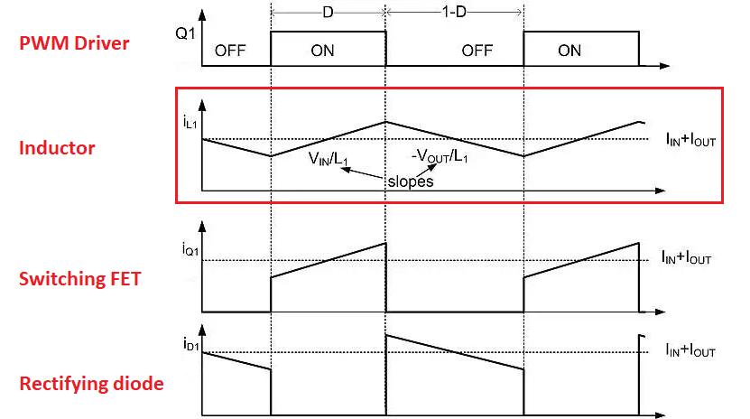 Boost converter waveform