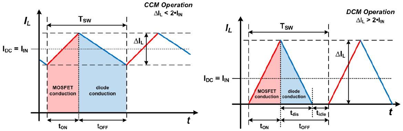 CCM vs. DCM switching regulator