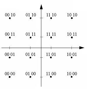 QAM constellation diagram