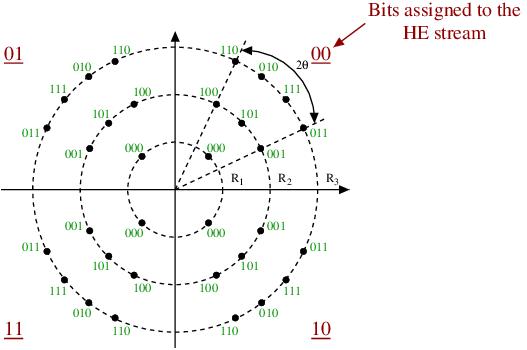 APSK constellation diagram