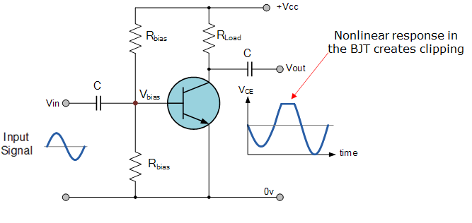 Clipping in an amplifier
