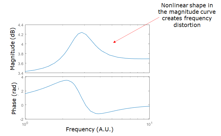 Frequency distortion