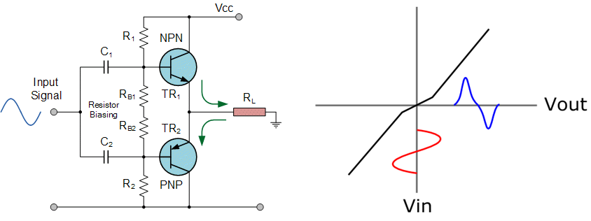 Crossover distortion in a push- pull amplifier