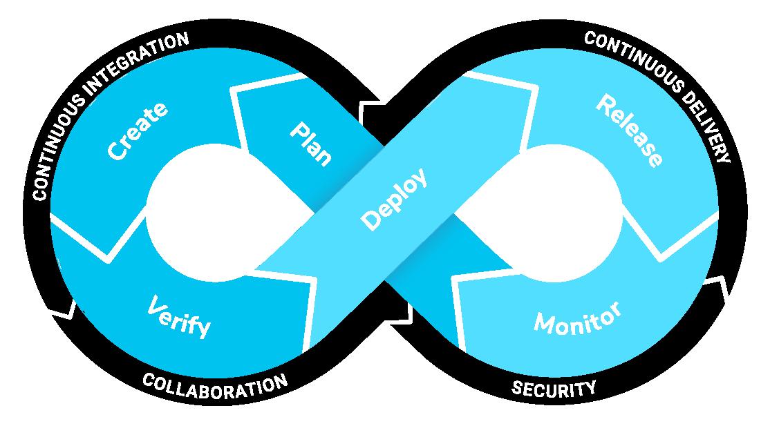 Using Low-Code Platforms Like Salesforce - Copado