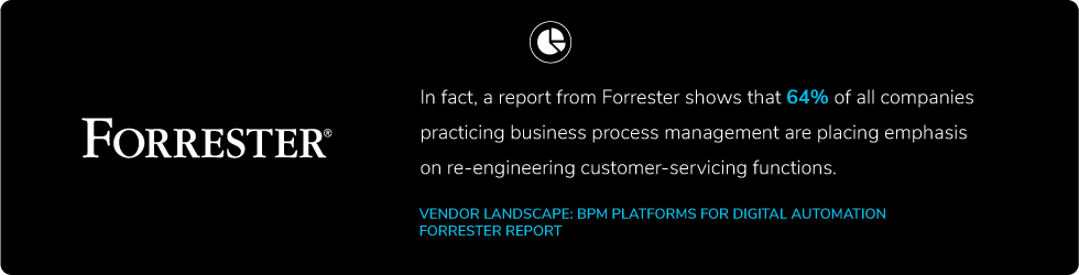 Forrester report shows that 64% of all companies practicing business process management are place emphasis on re-engineering customer-servicing functions