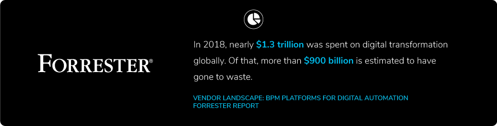 In 2018, nearly $1.3 trillion was spent on digital transformation globally. Of that, more than $900 billion is estimated to have gone to waste.
