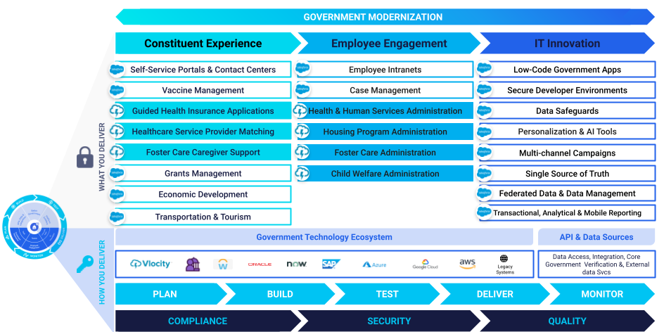 low-code the future of modernization in the public sector