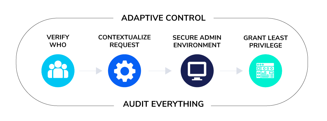 Zero Trust Model for cybersecurity - Copado