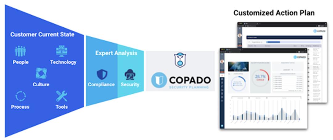 Copado Security Planning